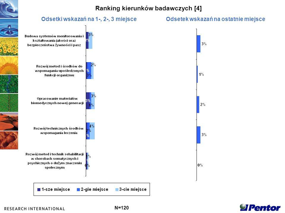 Ranking kierunków badawczych [4]